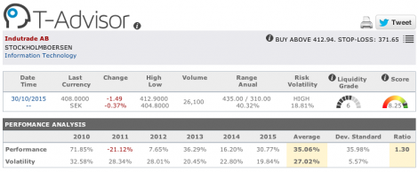 Indutrade main figures in T-Advisor