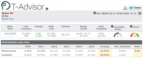 Qiagen main figures in T-Advisor