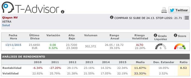 Datos principales de Qiagen en T-Advisor