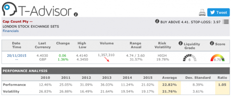 Capital and Counties Property main figures in T-Advisor