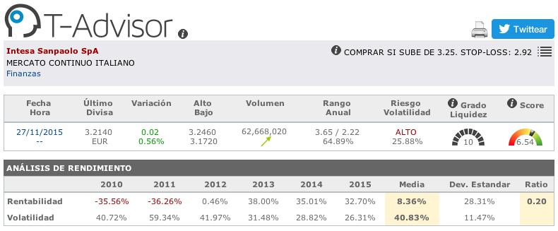 Datos principales de Intesa Sanpaolo en T-Advisor