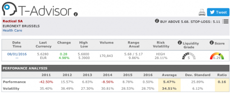 Recticel main figures in T-Advisor