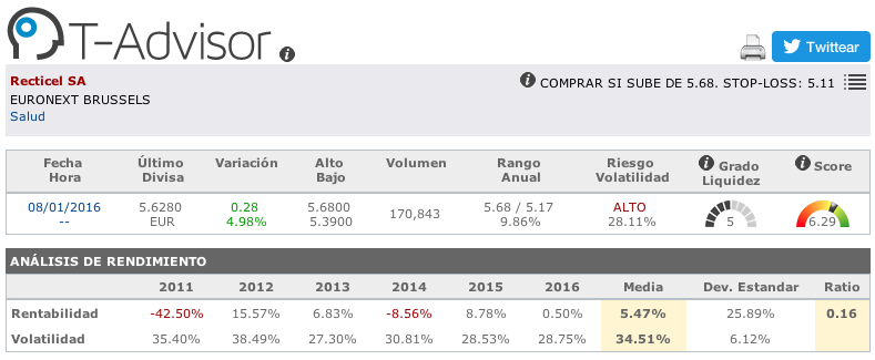 Datos principales de Recticel en T-Advisor