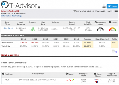 Infosys main figures in T-Advisor
