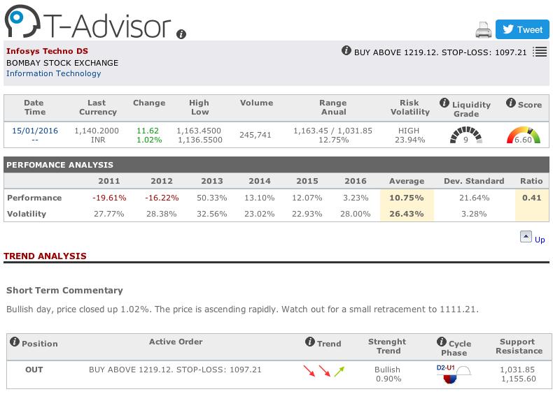 Infosys main figures in T-Advisor