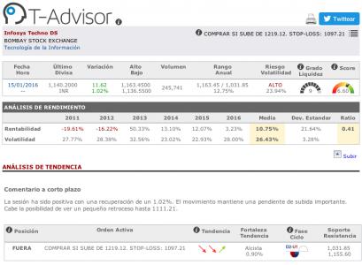 Datos principales de Infosys en T-Advisor