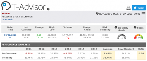 Kone main figures in T-Advisor