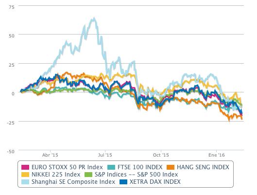 Evolución de las principales bolsas mundiales en el último año