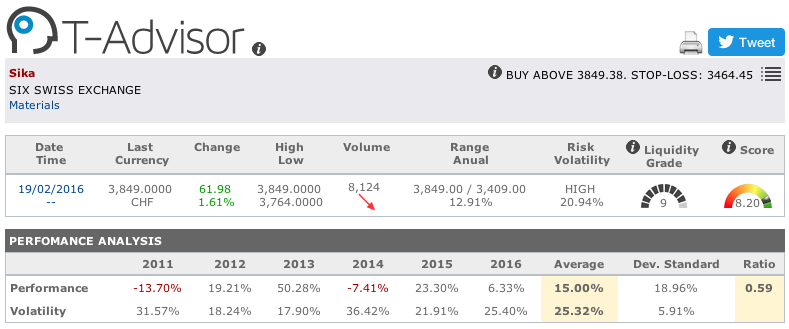 Sika main figures in T-Advisor