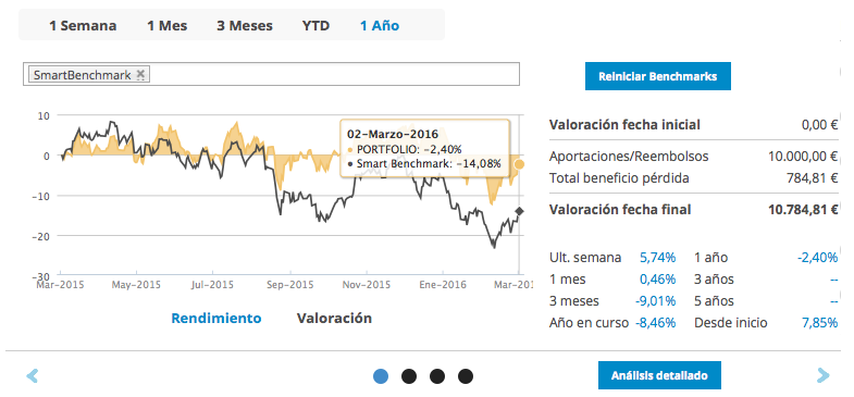 Gráfico de smart benchmark en T-Advisor