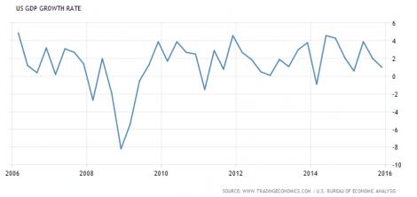 Gráfico de evolución del PIB de EEUU en los últimos años