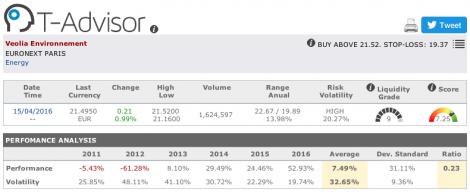 Veolia Environnement main figures in T-Advisor