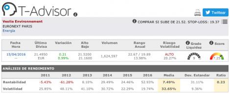 Datos principales de Veolia Environnement en T-Advisor