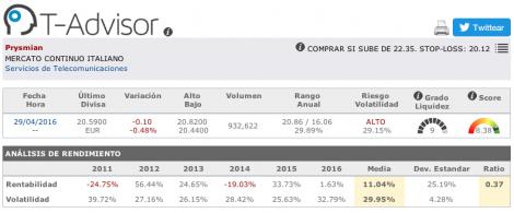Datos principales de Prysmian en T-Advisor