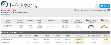 Royal Mail main figures in T-Advisor