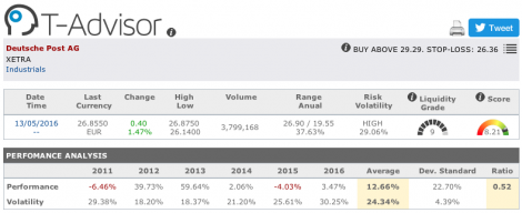 Deutsche Post main figures in T-Advisor