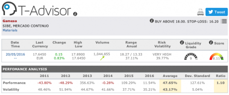 Gamesa main figures in T-Advisor