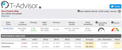 EMS Chemie main figures in T-Advisor