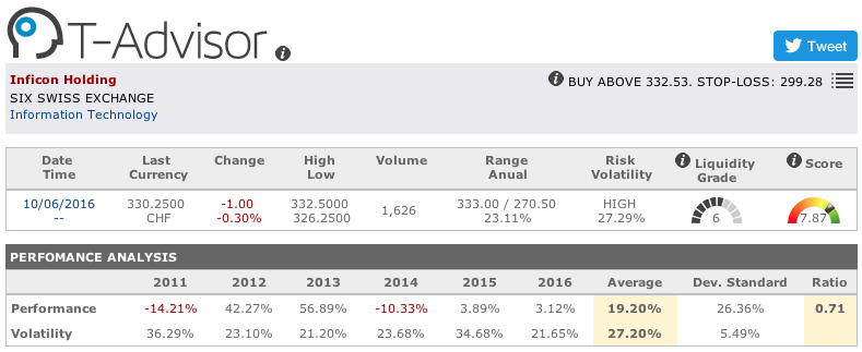Inficon Holding main figures in T-Advisor