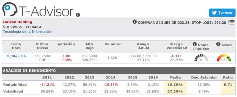 Datos principales de Inficon Holding en T-Advisor