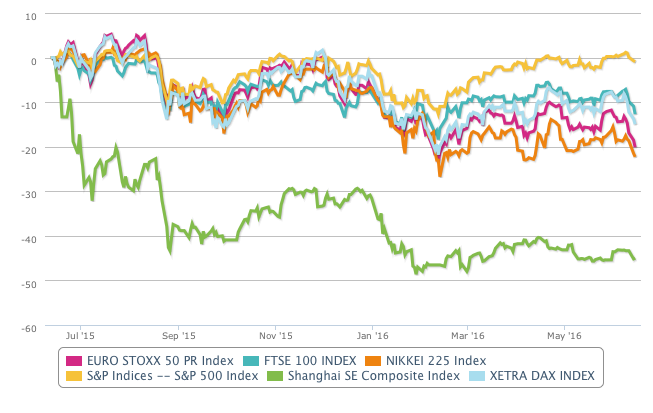 Evolución de la rentabilidad de las principales bolsas mundiales en el último año