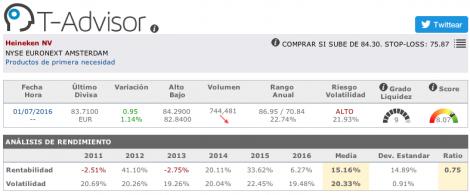 Datos principales de Heineken en T-Advisor