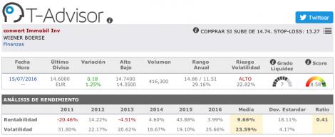 Datos principales de Conwert Immobilien en T-Advisor