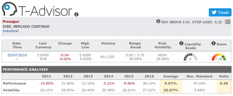 Prosegur main figures in T-Advisor