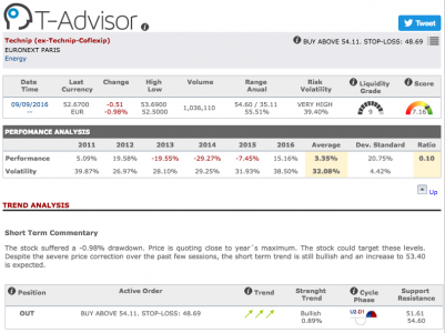 Technip main figures in T-Advisor