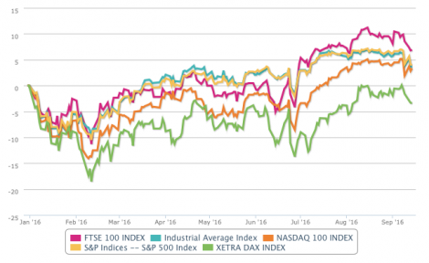 Evolution of developed markets YTD