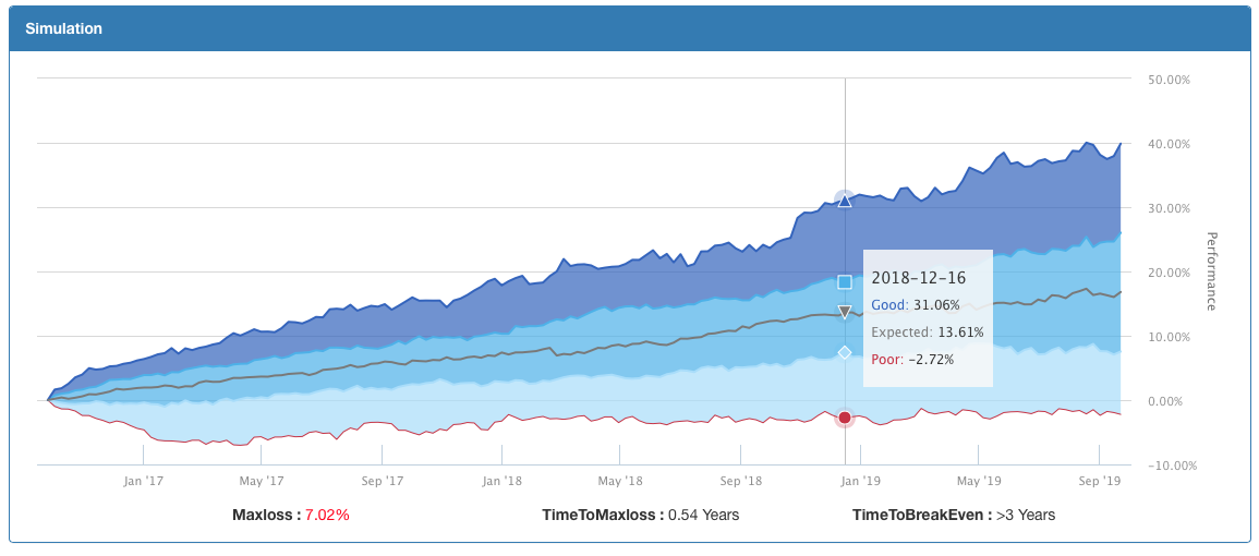 Bootstrapping performance simulation in T-Advisor