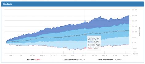 Simulación de resultados con bootstrapping en T-Advisor