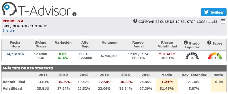 Datos principales de Repsol en T-Advisor