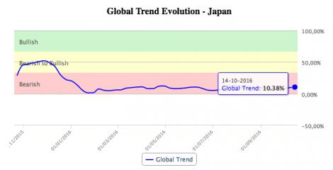 Gráfico de T-Advisor de evolución de tendencia global de Japón