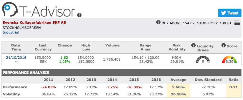 SKF main figures in T-Advisor