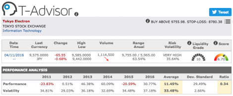 Tokyo Electron main figures in T-Advisor