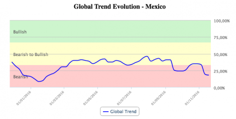 Global Trend Evolution chart of Mexico in T-Advisor