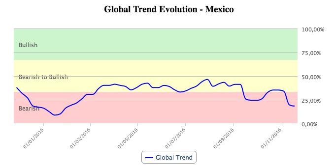 Evolución de tendencia global de México en T-Advisor