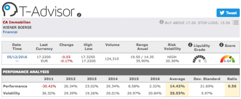 CA Immobilien main figures in T-Advisor