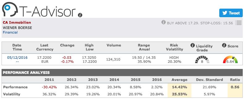 CA Immobilien main figures in T-Advisor