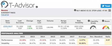 Nexans main figures in T-Advisor
