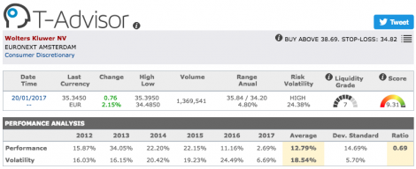 Wolters Kluwer main figures in T-Advisor