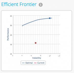 Portfolio optimisation efficient frontier