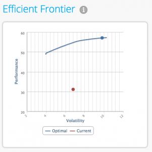 Portfolio optimisation efficient frontier