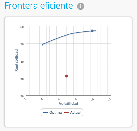 Frontera eficiente de optimización de cartera