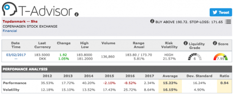 Topdanmark main figures in T-Advisor