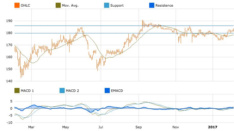 Topdanmark chart in T-Advisor