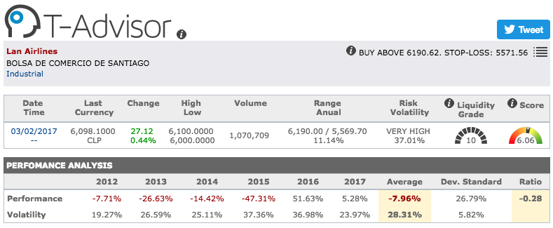 LATAM Airlines main figures in T-Advisor