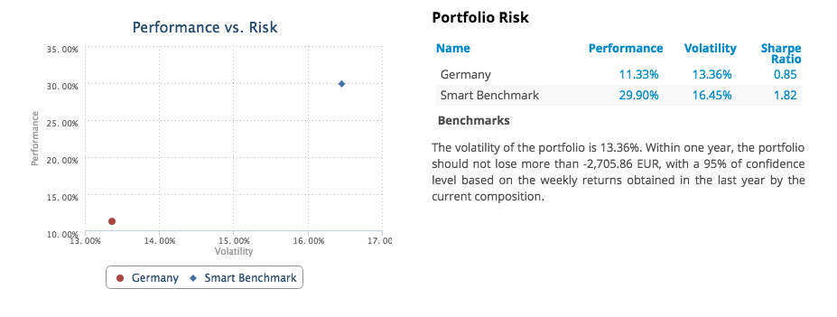 Portfolio sharpe ratio