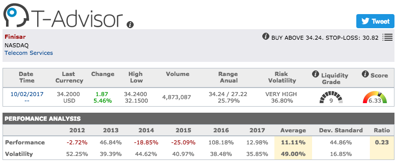 Finisar main figures in T-Advisor